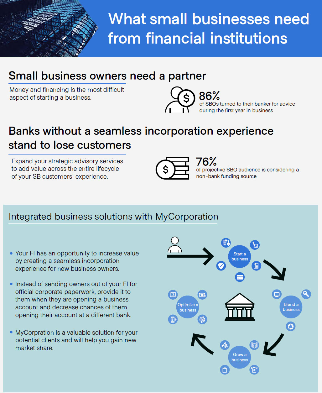 What small businesses need from financial institutions
